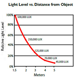 Photo: Lab Light Light Distance.