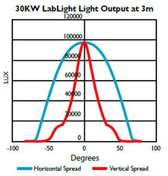 Photo: Lab Light Output.